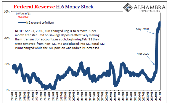 Federal Reserve H.6 Monet Stock, 1985-2021