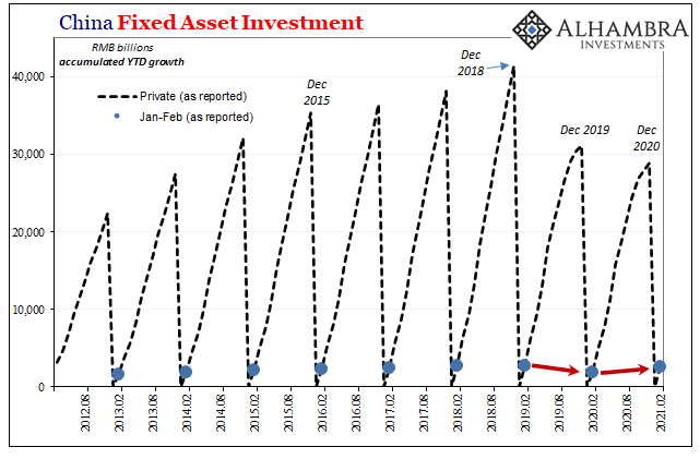 China Fixed Asset Investment, 2012-2021
