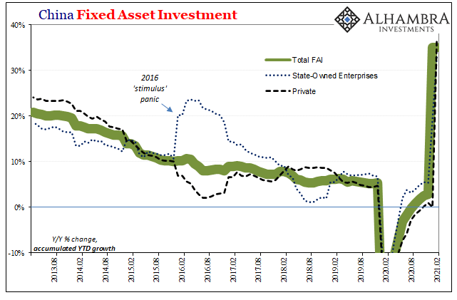 China Fixed Asset Investment, 2013-2021