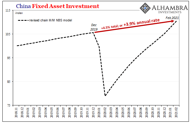 China Fixed Asset Investment, 2018-2021