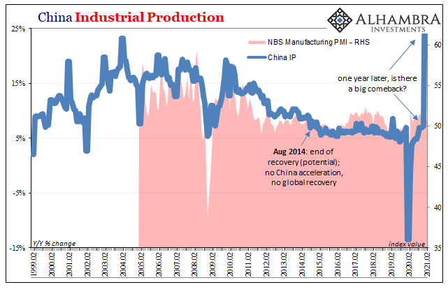China Industrial Production, 1999-2021