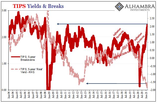 TIPS Yields & Breaks, 2004-2021