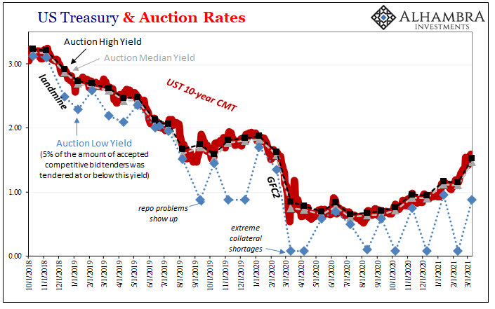 US Treasury & Auction Rates, 2018-2021