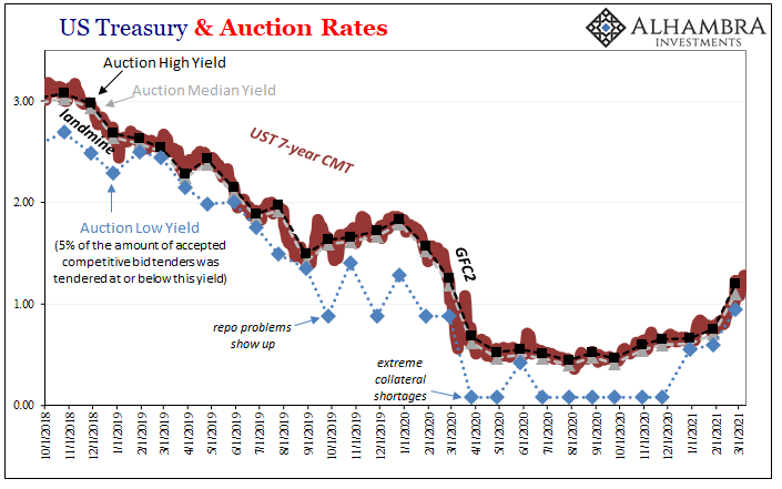 US Treasury & Auction Rates, 2018-2021