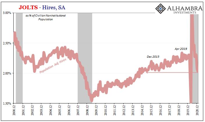 JOLTS - Hires, SA 2000-2020