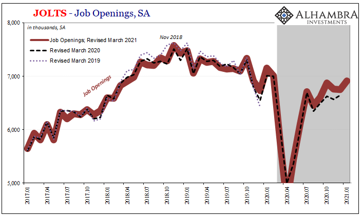 JOLTS - Job Openings, SA 2017-2021