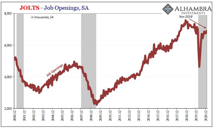 JOLTS - Job Openings, SA 2000-2020