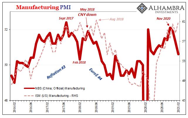 Manufacturing PMI, 2016-2021