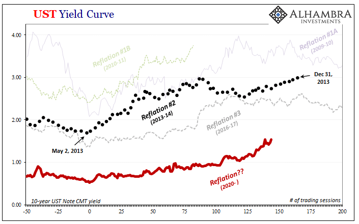 UST Yield Curve, 2013-2020
