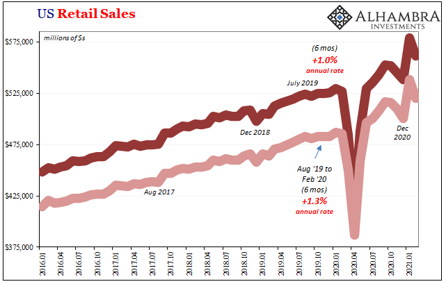 US Retail Sales, 2016-2021