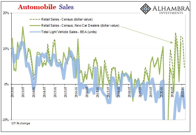 Automobile Sales, 2013-2021