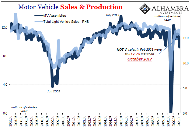 Motor Vehicle Sales & Production, 2005-2021