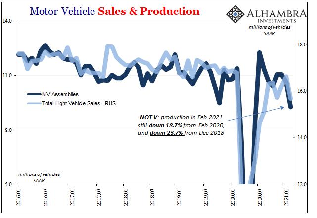 Motor Vehicle Sales & Production, 2016-2021