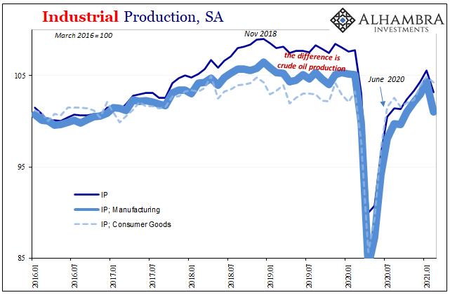 Industrial Production, SA 2016-2021