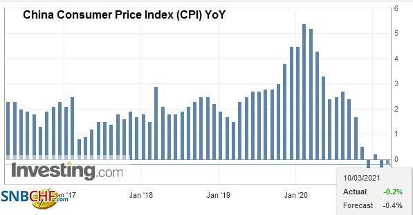 China Consumer Price Index (CPI) YoY, February 2021