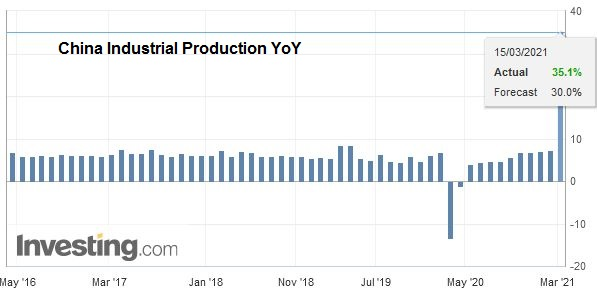 China Industrial Production YoY, February 2021