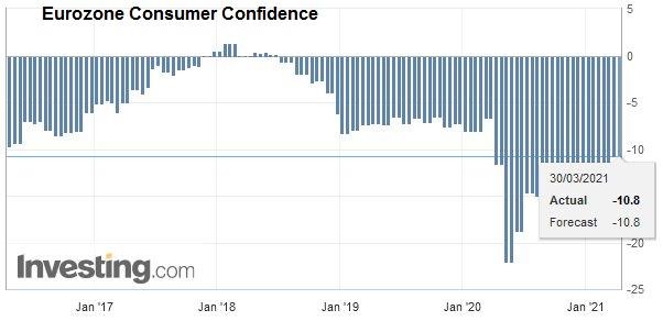 Eurozone Consumer Confidence, March 2021