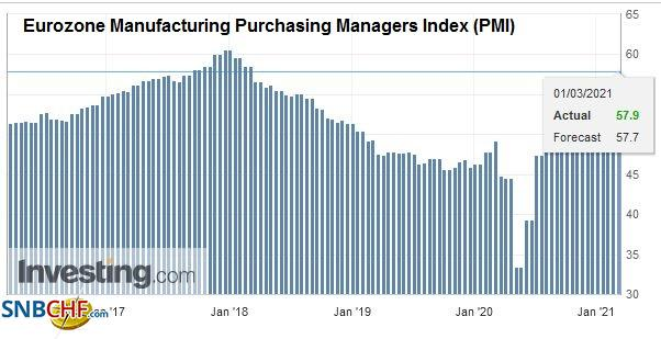 Eurozone Manufacturing Purchasing Managers Index (PMI), February 2021