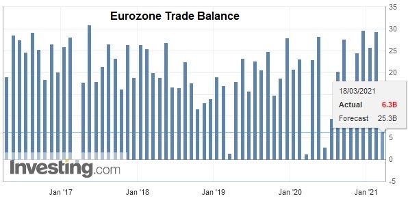 Eurozone Trade Balance, January 2021