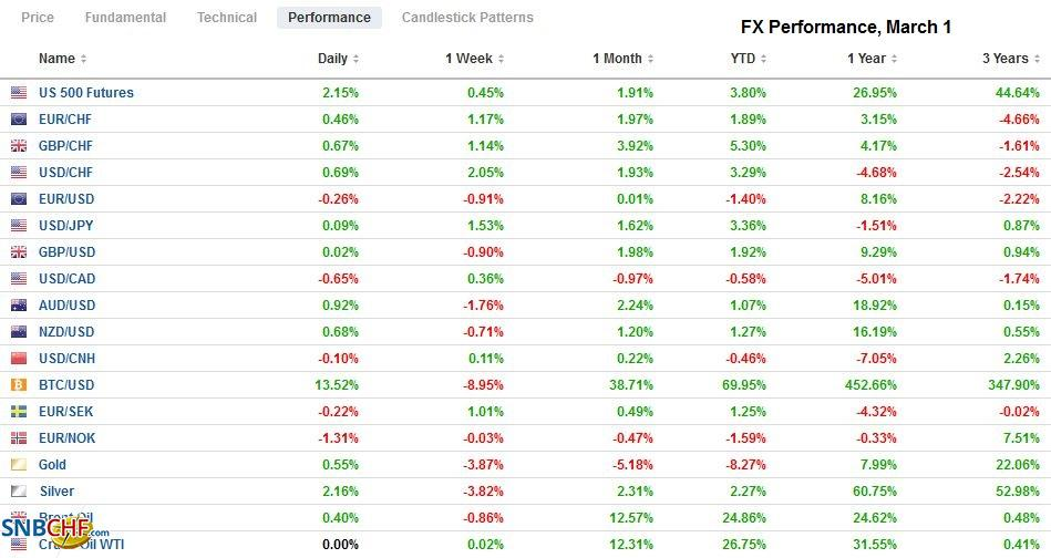 FX Performance, March 1