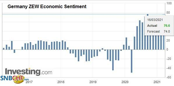 Germany ZEW Economic Sentiment, March 2021