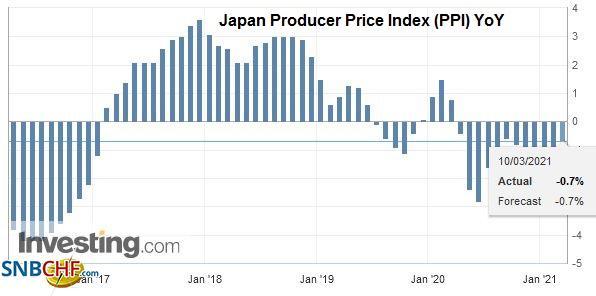 Japan Producer Price Index (PPI) YoY, February 2021