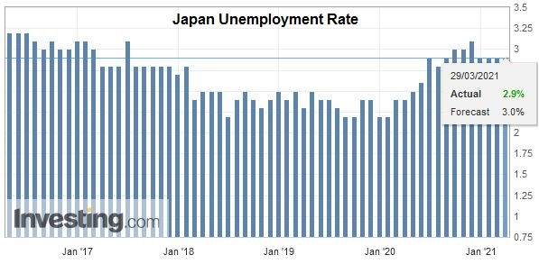 Japan Unemployment Rate, February 2021