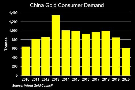 China Gold Consumer Demand, 2010-2020