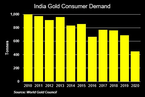 India Gold Consumer Demand, 2010-2020