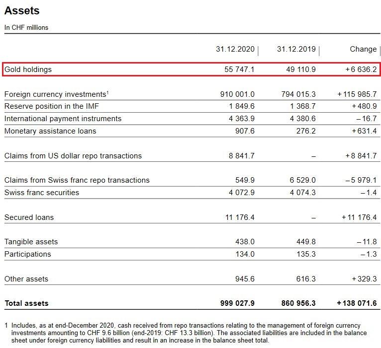 SNB Balance Sheet for Gold Holdings for Q4 2020