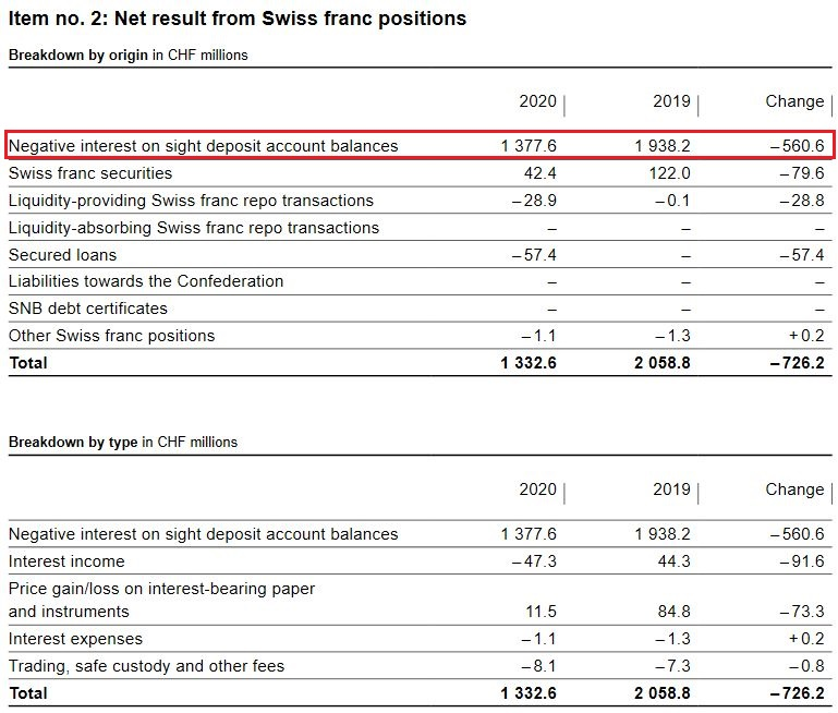 SNB Result for Swiss Franc Positions for Q4 2020