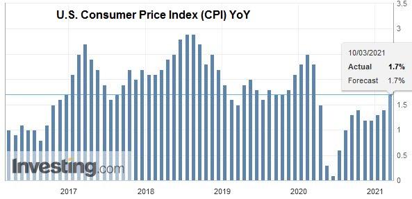 U.S. Consumer Price Index (CPI) YoY, February 2021