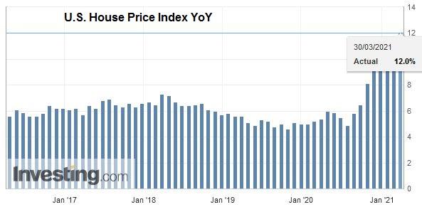 U.S. House Price Index YoY, January 2021