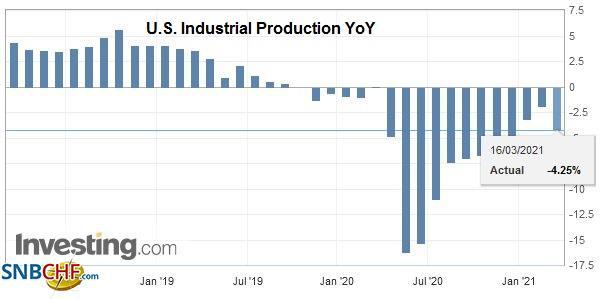 U.S. Industrial Production YoY, February 2021