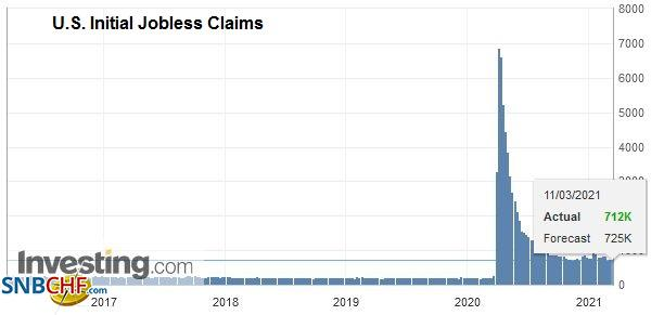 U.S. Initial Jobless Claims, March 11 2021