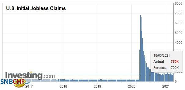 U.S. Initial Jobless Claims, March 18 2021