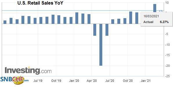 U.S. Retail Sales YoY, February 2021