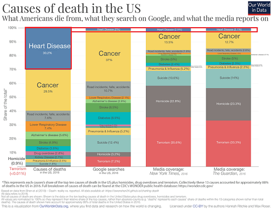 Health, Wealth and What Kills Most of Us