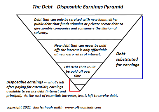 The Debt - Disposable Earnings Pyramid