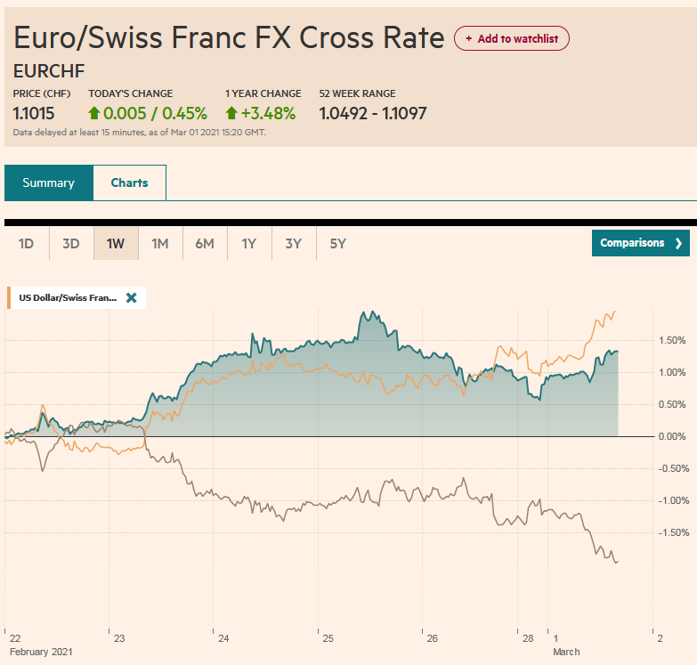 EUR/CHF and USD/CHF, March 1