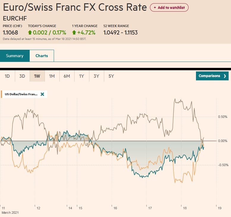 EUR/CHF and USD/CHF, March 18