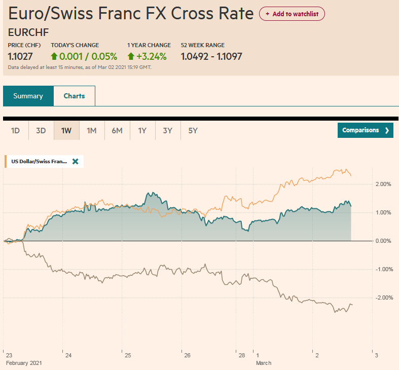 EUR/CHF and USD/CHF, March 2