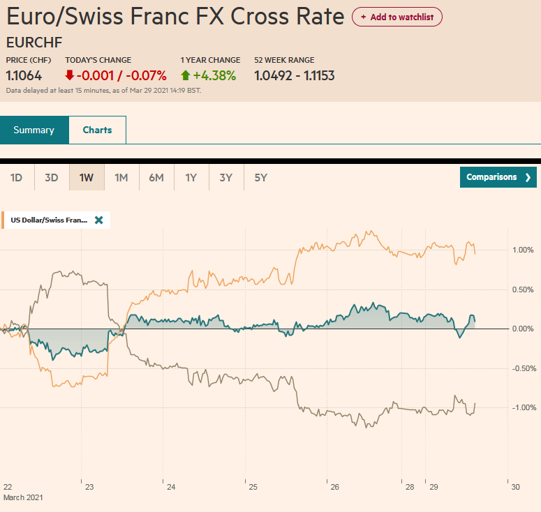 EUR/CHF and USD/CHF, March 29