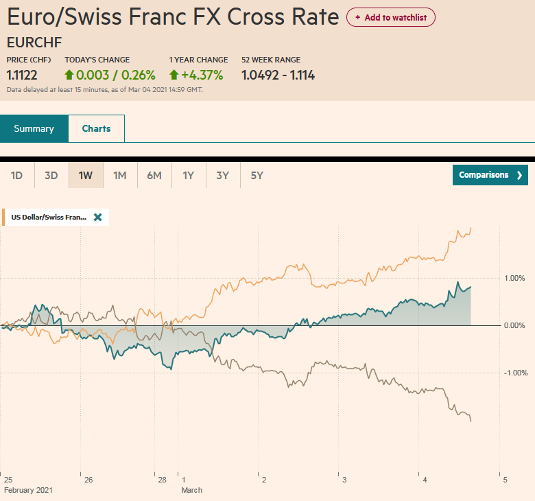 EUR/CHF and USD/CHF, March 4