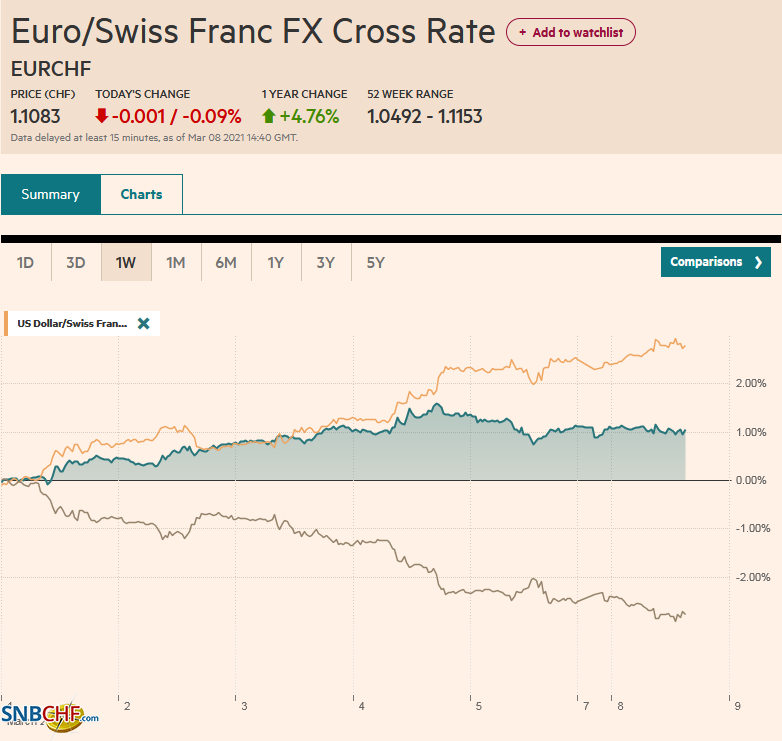 EUR/CHF and USD/CHF, March 8