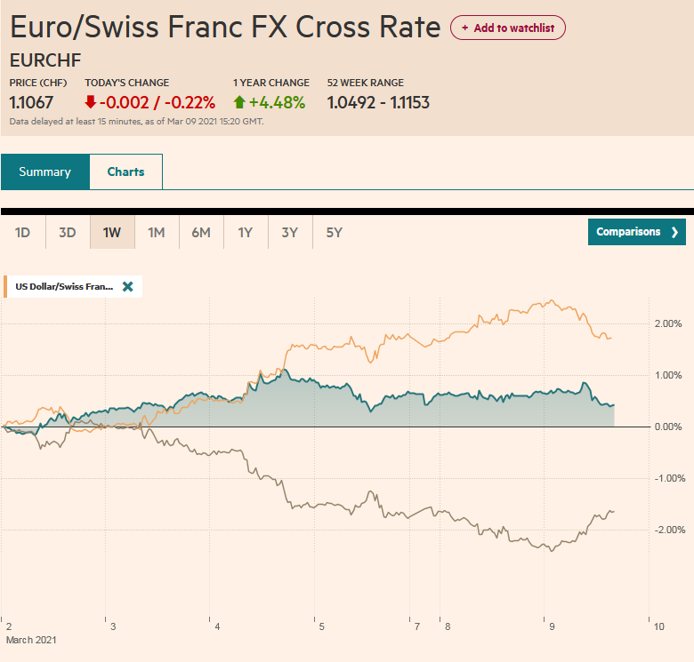 EUR/CHF and USD/CHF, March 9