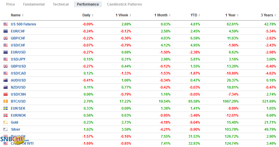 FX Performance, March 15