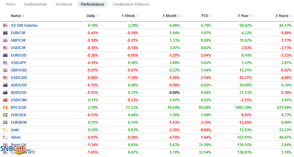 FX Performance, March 16