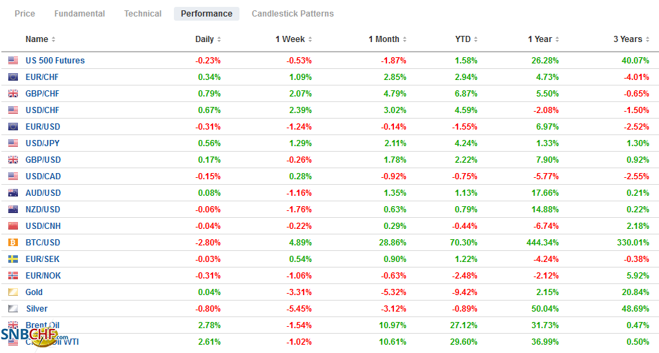 FX Performance, March 4
