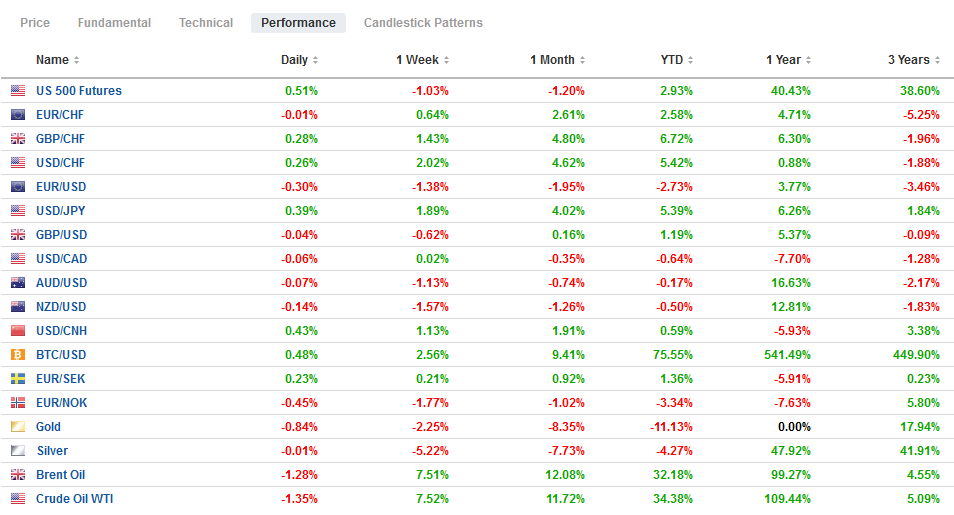 FX Performance, March 8